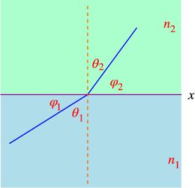 snell law formula
