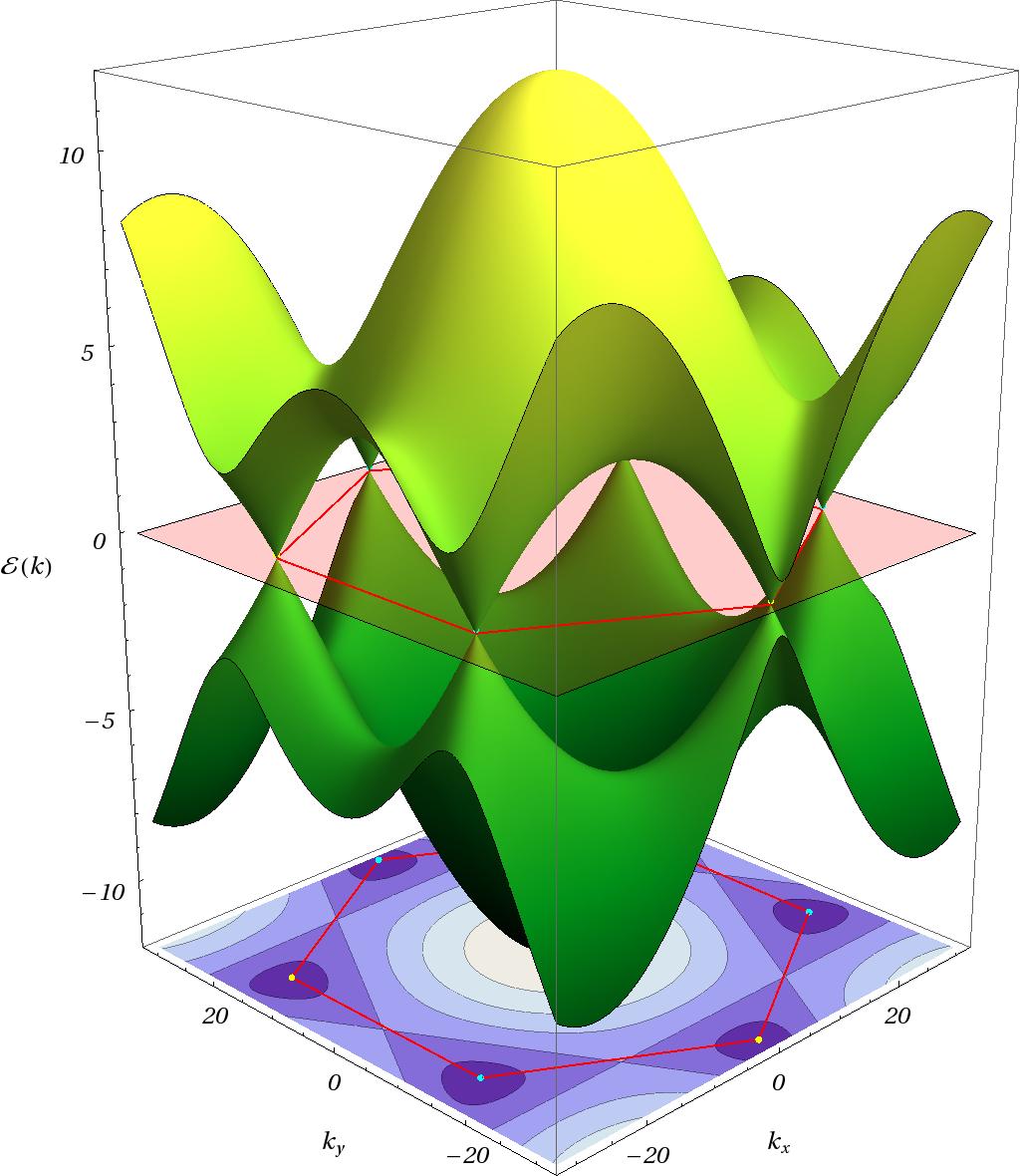 Advanced Quantum Mechanics II PHYS 40202