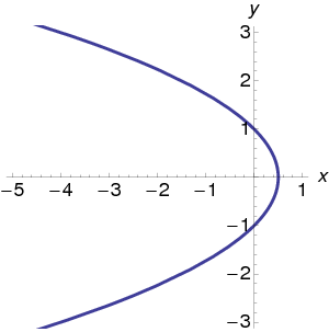 how to find a parabola with 3 points