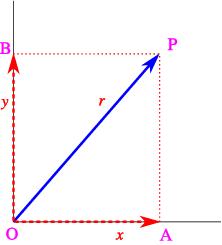 Vectors: Component Form